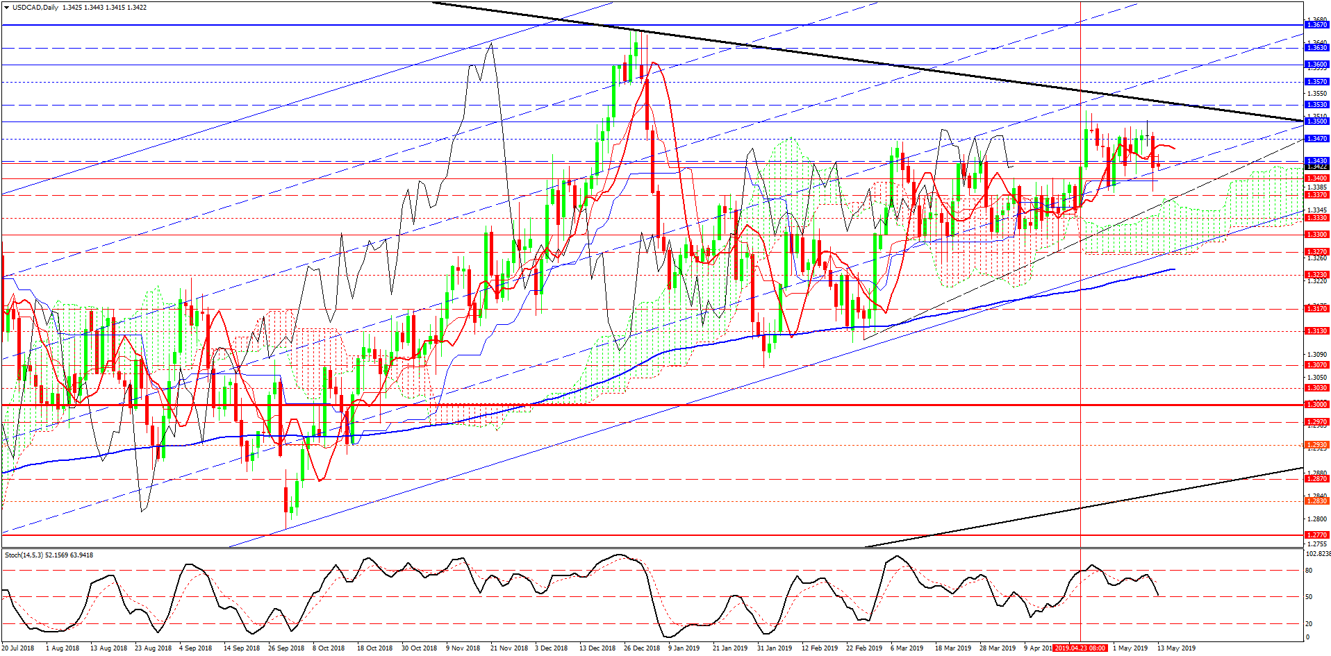 2- USDCAD-Daily
